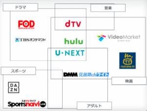 動画サイト・アプリの相関図
