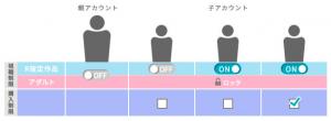 U-NEXTの同時接続と視聴制限